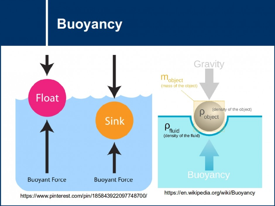 physics bouyancy This buoyancy calculator is a simple tool that lets you determine the buoyant force in a blink of an eye all you have to do is provide the density of a fluid and the volume of an object that stays underwater, and it will use the buoyancy formula to estimate the force that keeps the object floating.