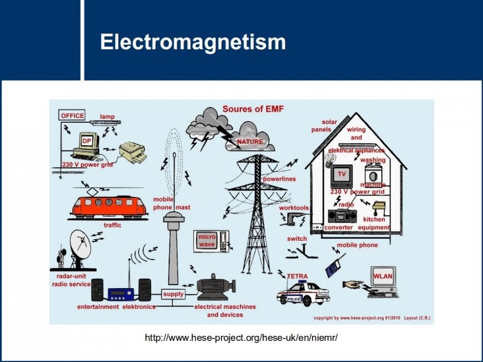 Modern Atomic Theory Electromagnetism   MST...